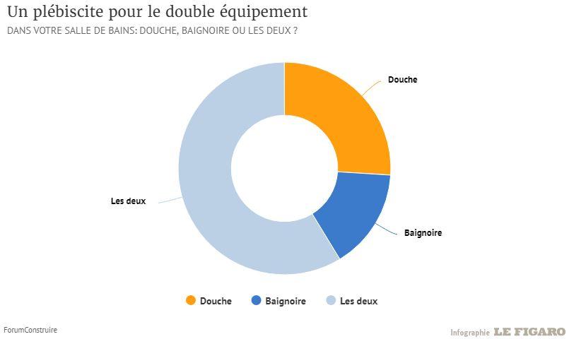 Infographie sur les préférences des Français entre une douche ou une baignoire dans la salle de bain
